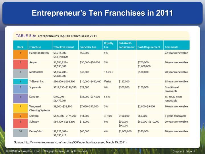 Entrepreneur's Ten Franchises in 2011