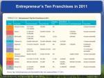entrepreneur s ten franchises in 2011