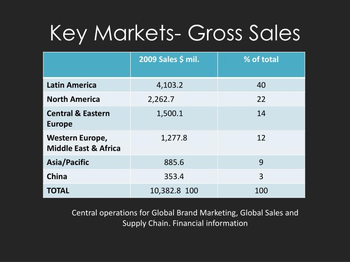 Key Markets- Gross Sales