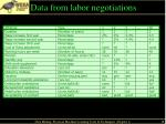 data from labor negotiations