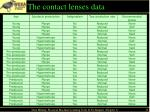 the contact lenses data