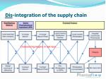 dis integration of the supply chain