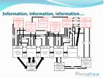 information information information