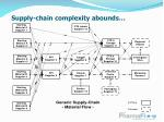 supply chain complexity abounds