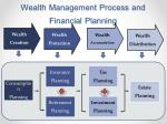 wealth management process and financial planning