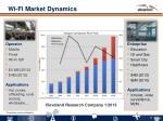 wi fi market dynamics