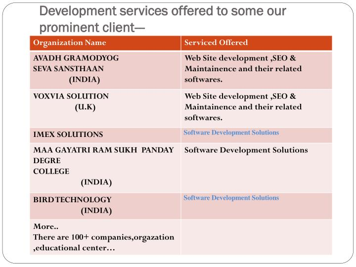 Development services offered to some our prominent client---