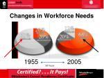 changes in workforce needs