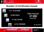 number of certificates issued