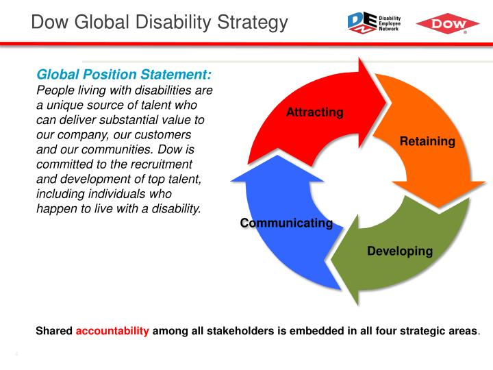 Dow Global Disability Strategy