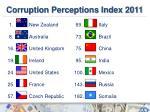 corruption perceptions index 20111