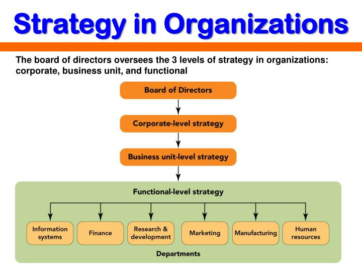 strategic organization Strategic management is the comprehensive collection of ongoing activities and processes that organizations use to systematically coordinate and align resources and actions with mission, vision and strategy throughout an organization.