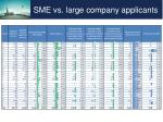sme vs large company applicants