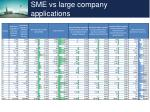 sme vs large company applications