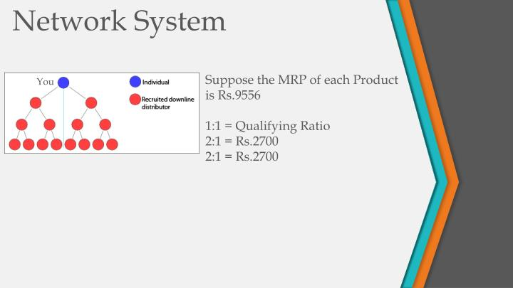 Suppose the MRP of each Product