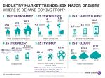 industry market trends six major drivers where is demand coming from