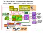 let s now study the detailed call flow genesys in ims 7 7 9 0 ics2 0 network architecture