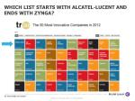 which list starts with alcatel lucent and ends with zynga