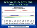 delinquency rates and loss mitigation