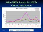 ohio reo trends by hud office jurisdiction