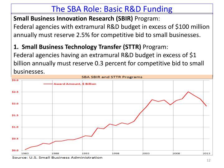 The SBA Role: Basic R&D Funding
