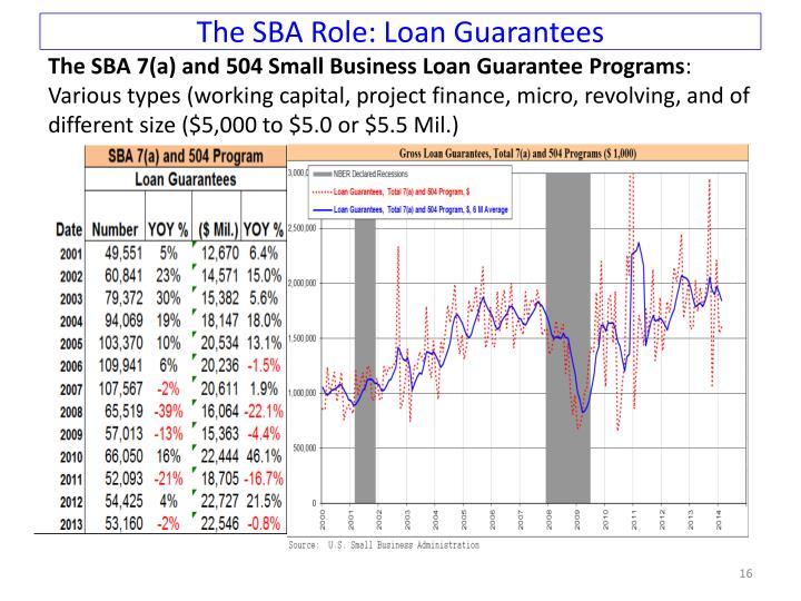 The SBA Role: Loan Guarantees