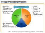 source of operational problems