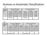 humans vs automatic classification