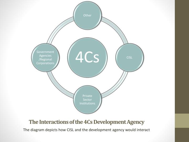 The Interactions of the 4Cs Development Agency