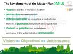 the key elements of the master plan smile