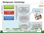 workgroups metodology