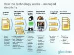 how the technology works managed simplicity