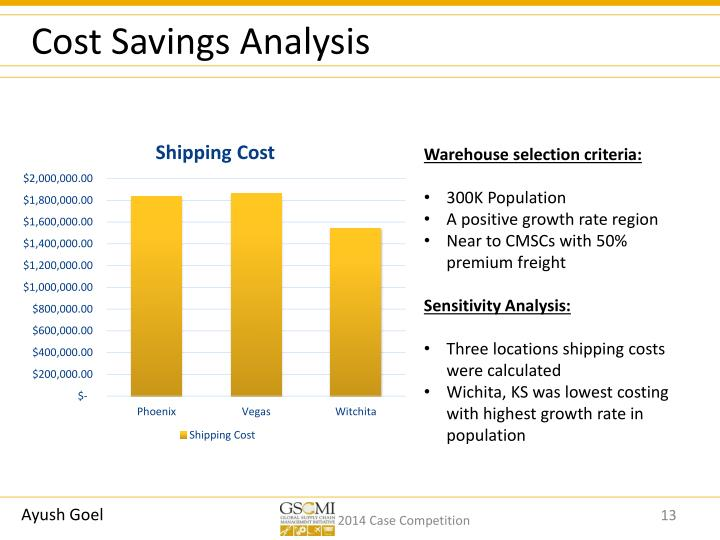 Cost Savings Analysis