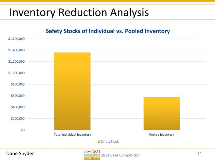 Inventory Reduction Analysis