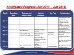 anticipated progress jan 2014 jun 2014