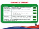 attainment of ua targets