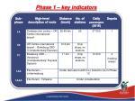 phase 1 key indicators