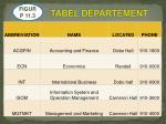 tabel departement