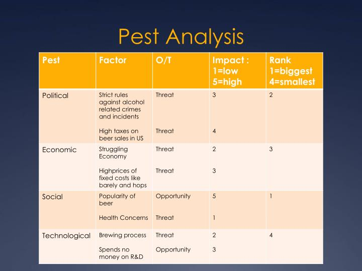 Pest Analysis China Beverage Industry Term Paper Service