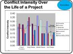 conflict intensity over the life of a project
