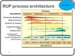 rup process architecture