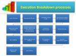 execution breakdown processes