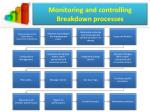 monitoring and controlling breakdown processes