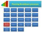 planning breakdown processes
