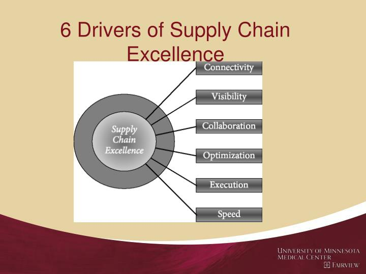 6 Drivers of Supply Chain Excellence