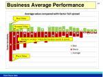 business average performance