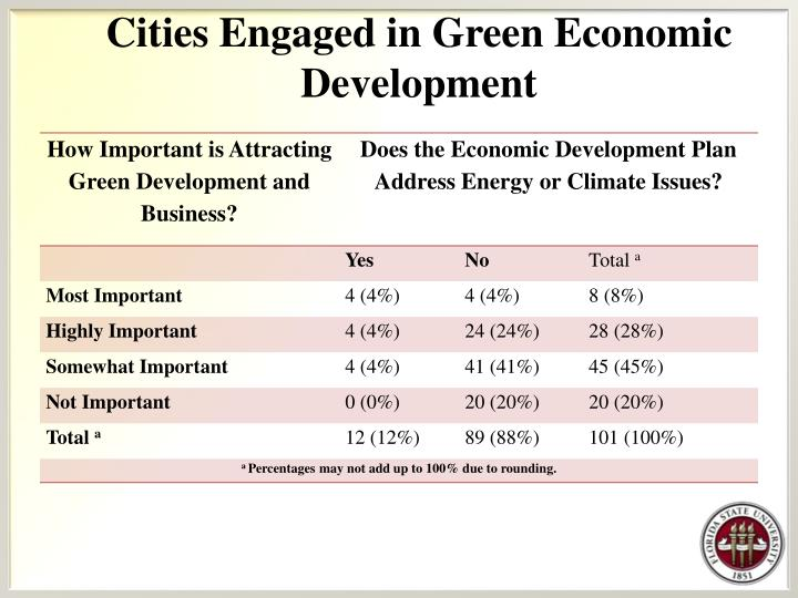 Cities Engaged in Green Economic Development
