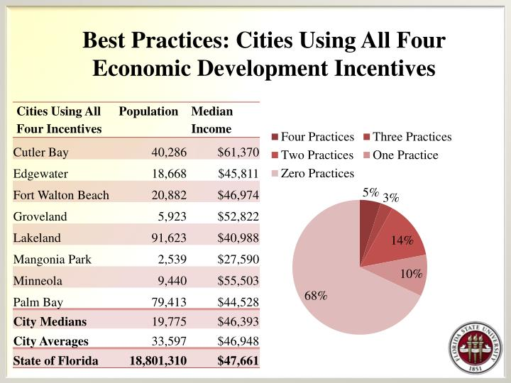 Best Practices: Cities Using All Four Economic Development Incentives