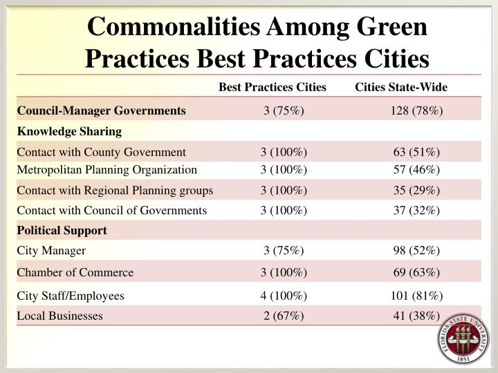 Commonalities Among Green Practices Best Practices Cities