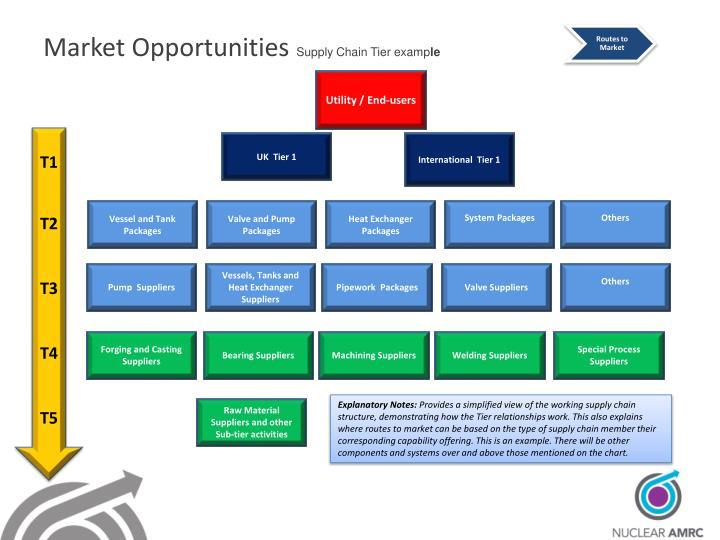Routes to Market